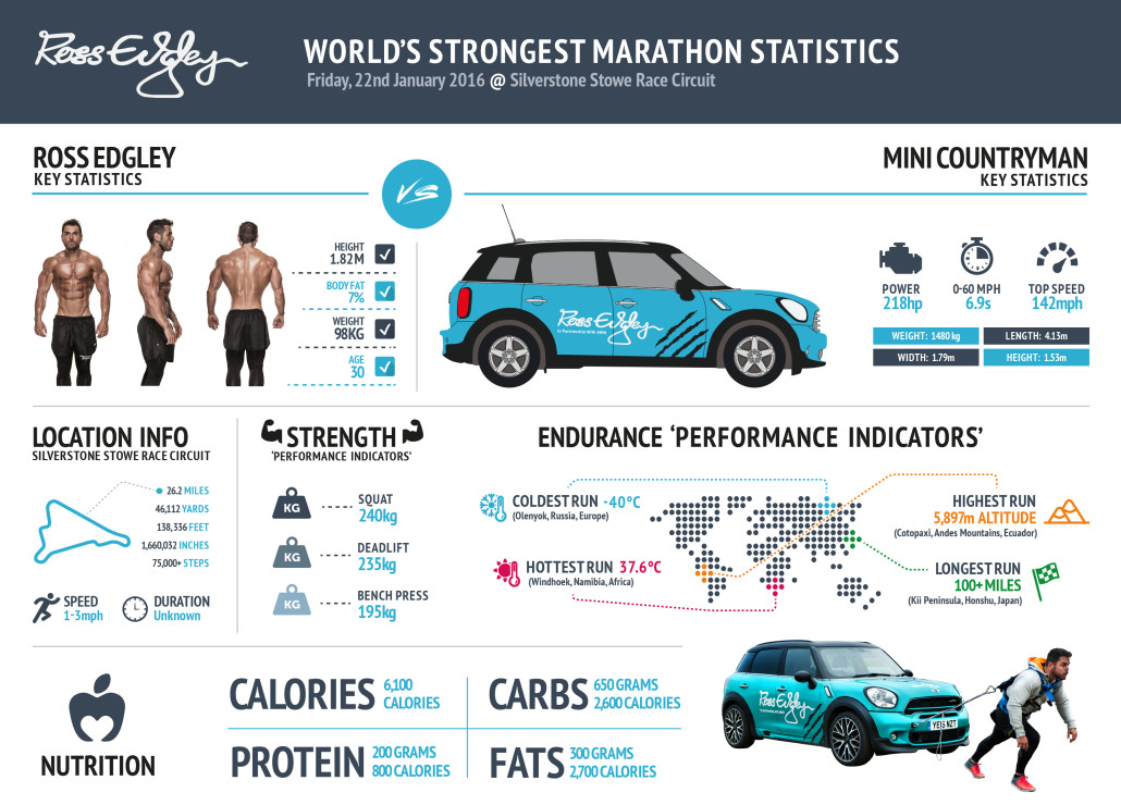 World's Strongest Marathon - Infographic
